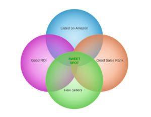 resell sweet spot - Gradient